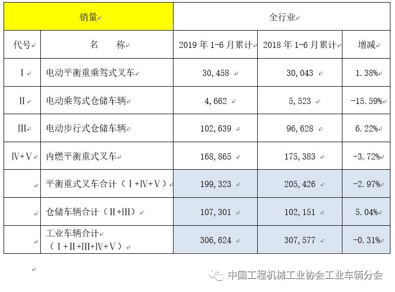 2019年上半年工业车辆行业市场简要分析