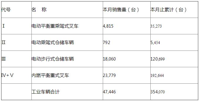2019年7月工业车辆分会机动工业车辆统计数据
